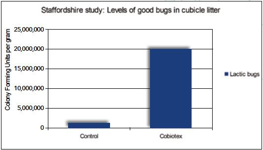 Cobiotex dramatic 15-fold (ie, 1,500%) increase in good bugs