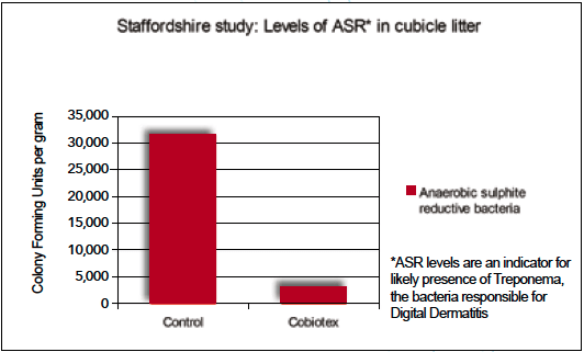 Cobiotex 90% reduction in the level of bugs classified as Anaerobic Sulphite Reductive organisms
